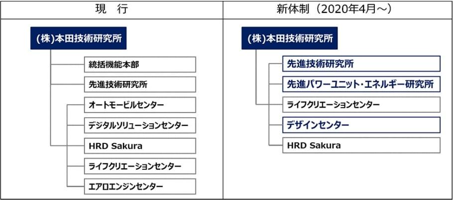 本田技術研究所 新体制図版