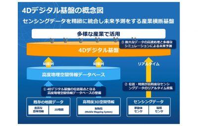 4Dデジタル基盤の概念図