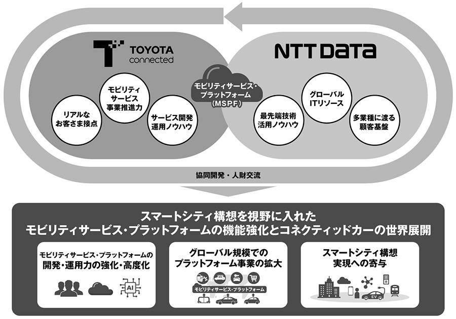 トヨタコネクティッドとNTTデータ 協業イメージ