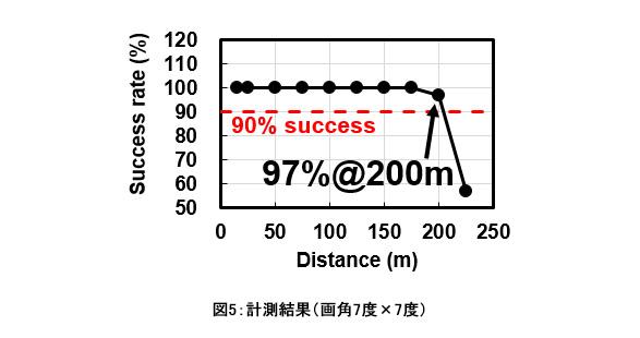 計測結果(画角7度×7度)
