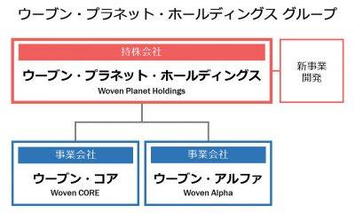 ウーブン・プラネット・ホールディングス グループ図