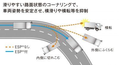 三菱ふそう eCanter 車両安定性制御装置(Electronic Stability Program:ESP®) 解説図