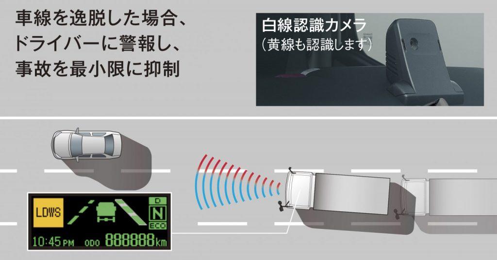 三菱ふそう eCanter 車線逸脱警報装置(Lane Departure Warning System: LDWS) 解説図