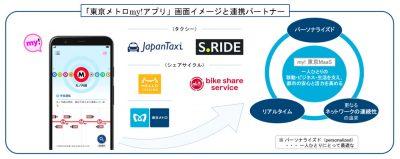 「東京メトロ my!アプリ」画面イメージと提携パートナー