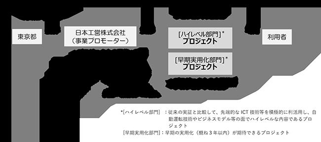 東京都 自動運転プロジェクト スキーム図