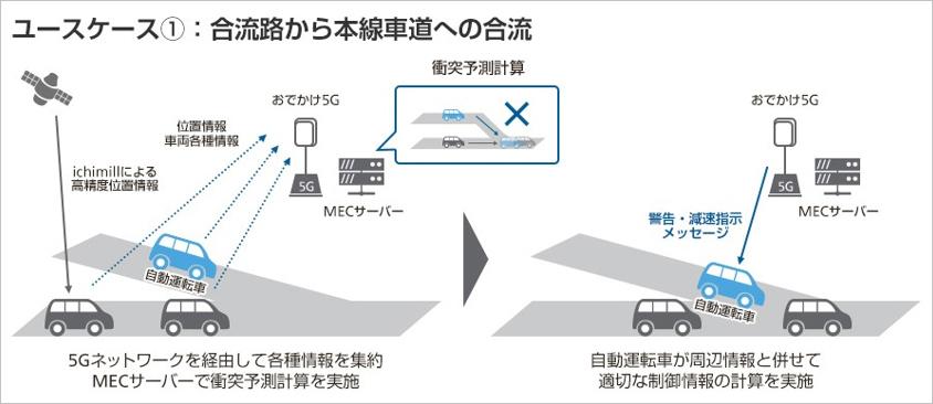 ユースケース1 合流路から本線車道への合流