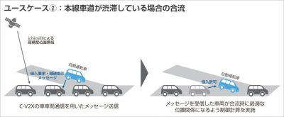 ユースケース2 本線車道が渋滞している場合の合流
