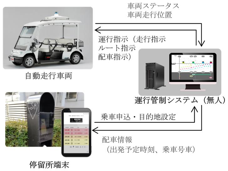 三菱電機 実証実験システム図