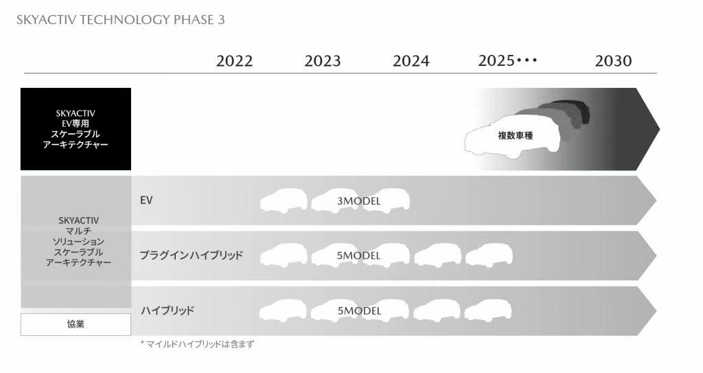 マツダ 電動化商品計画