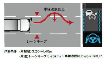 アクティブ・ドライブ・アシスト2 レーンキープ機能