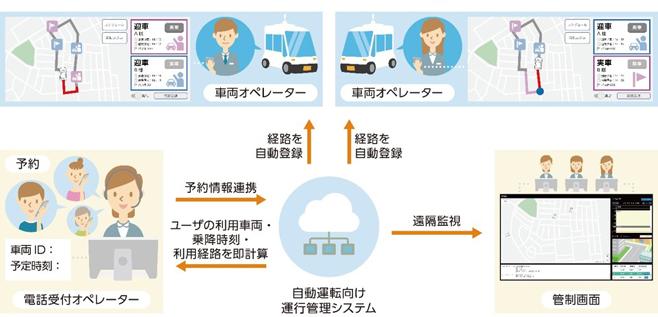 自動運転向け運行管理システム 概略
