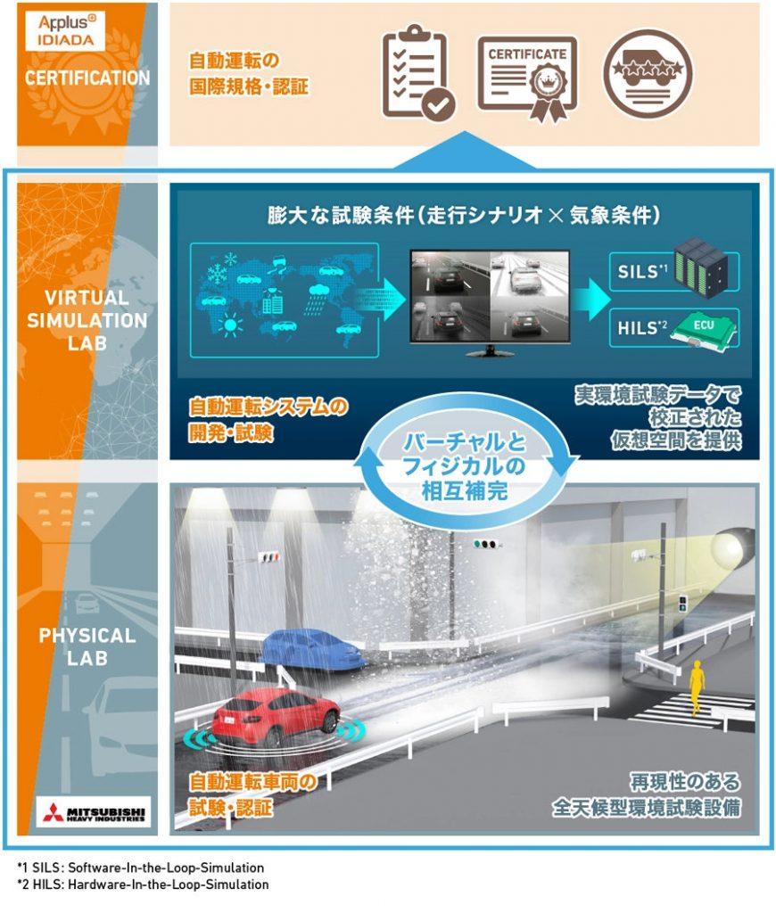 三菱重工、アプラス・イディアダ社 共同開発イメージ